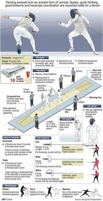 Infographic on Fencing